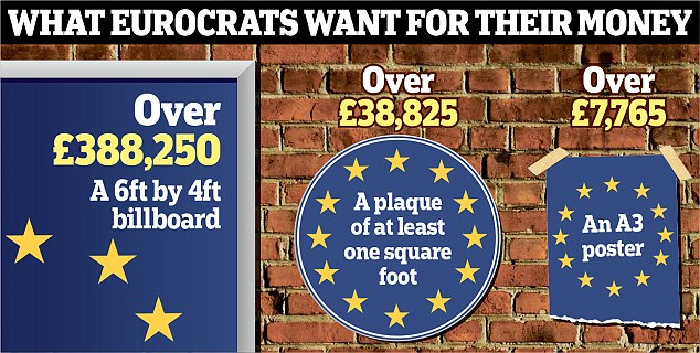 What Eurocrats want for their money