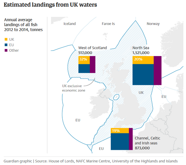 Fishing grounds of UK waters